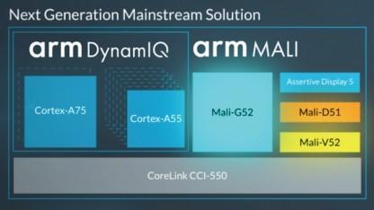 Blockdiagramm mit Mali-G52
