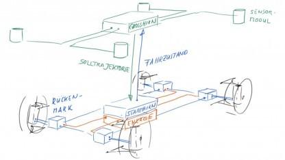 E/E-Architektur: Elektronik als Grundlage für automatisiertes Fahren