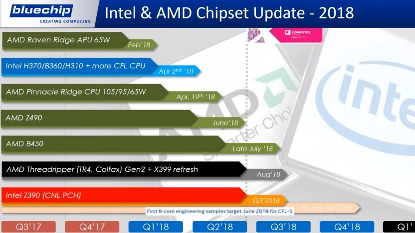 AMD-/Intel-Roadmap für 2018