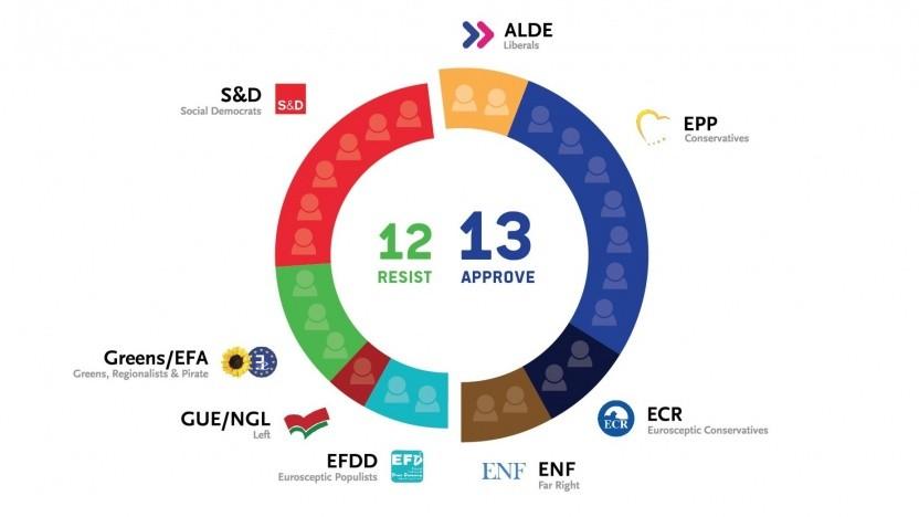 Knappe Mehrheit für Uploadfilter im Rechtsausschuss des Europaparlaments