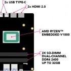 Seco Udoo Bolt: Bastelrechner steuert Arduino-GPIOs per AMD Ryzen