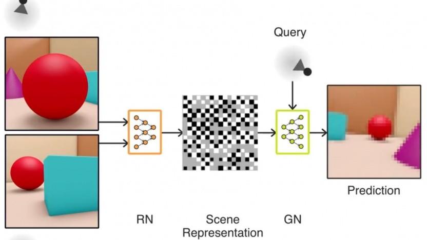 Deep-Learning-Algorithmus GQN: lernt ähnlich wie ein Säugling