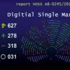 Urheberrecht: Europaparlament bremst Leistungsschutzrecht und Uploadfilter