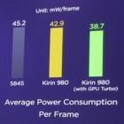 Huawei-Smartphones: GPU Turbo macht Spiele per Tensorflow schneller