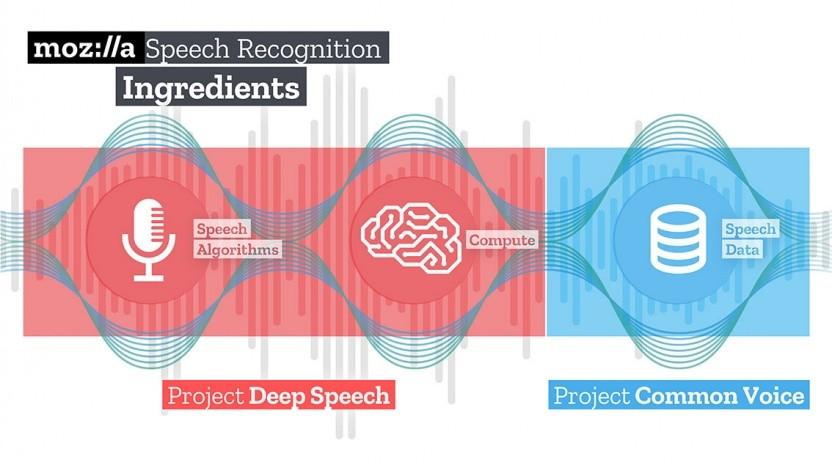 Mozillas Deep Speech erstellt ein freies Sprachmodell, Common Voice sammelt freie Sprachbeispiele.