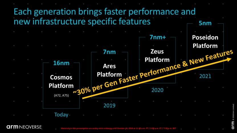 Roadmap der nächsten ARM-Generationen