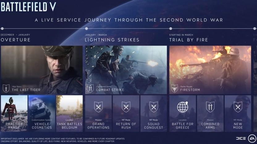 Artwork der Roadmap von Battlefield 5