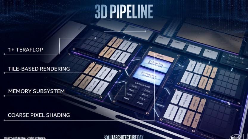 Schematische Eigenschaften von Intels Gen11-GPU
