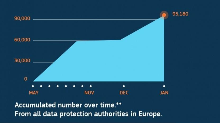 Fast 100.000 Datenschutzbeschwerden hat es schon seit Inkrafttreten der DSGVO gegeben.
