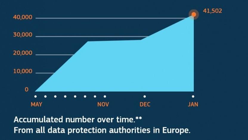 Mehr als 40.000 Datenpannen wurden auf Basis der DSGVO in Europa gemeldet.