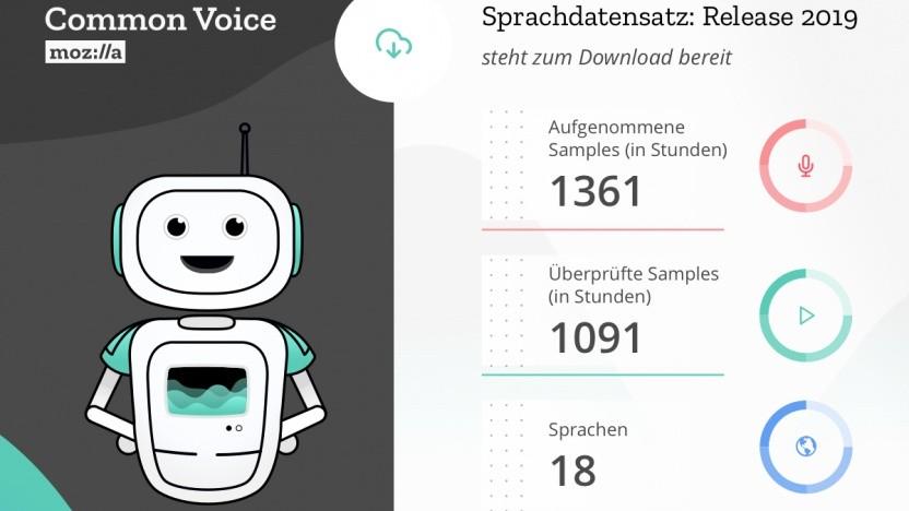 Mozilla hat seinen Common-Voice-Datensatz bereitgestellt.