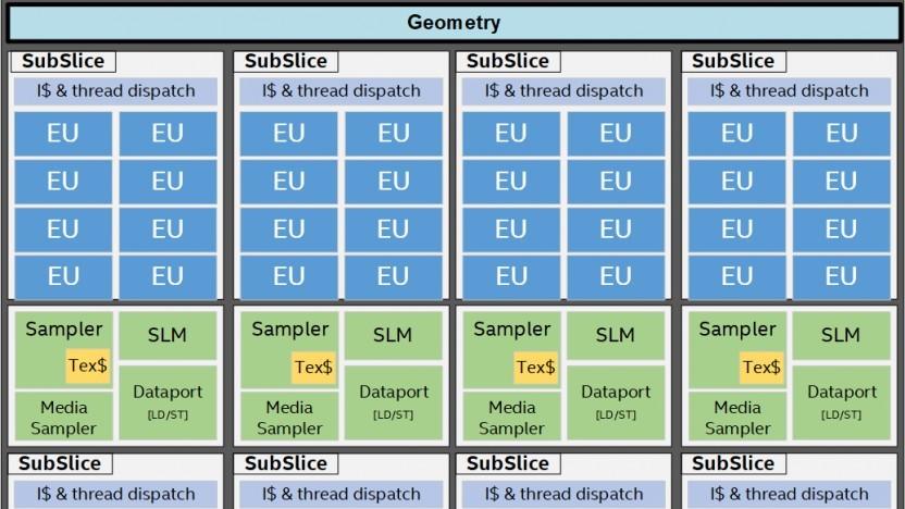 Blockdiagramm einer Gen11-Grafikeinheit