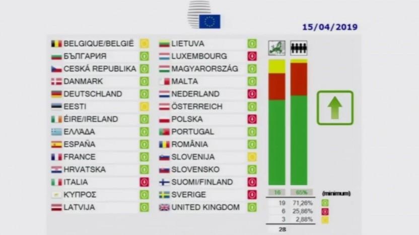 So stimmten die EU-Staaten über die Urheberrechtsreform ab.