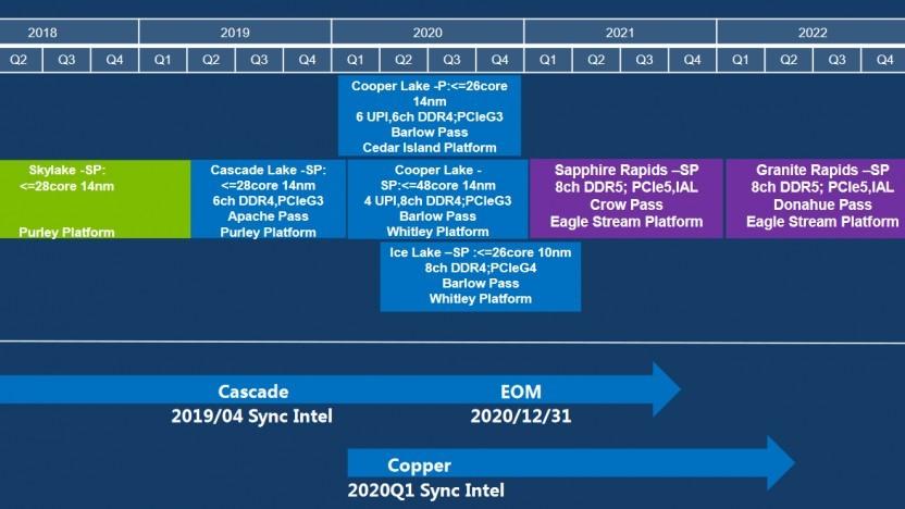 Die Intel-Roadmap für Partner reicht bis Granite Rapids