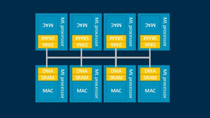 Blockdiagramm des ML-Processors
