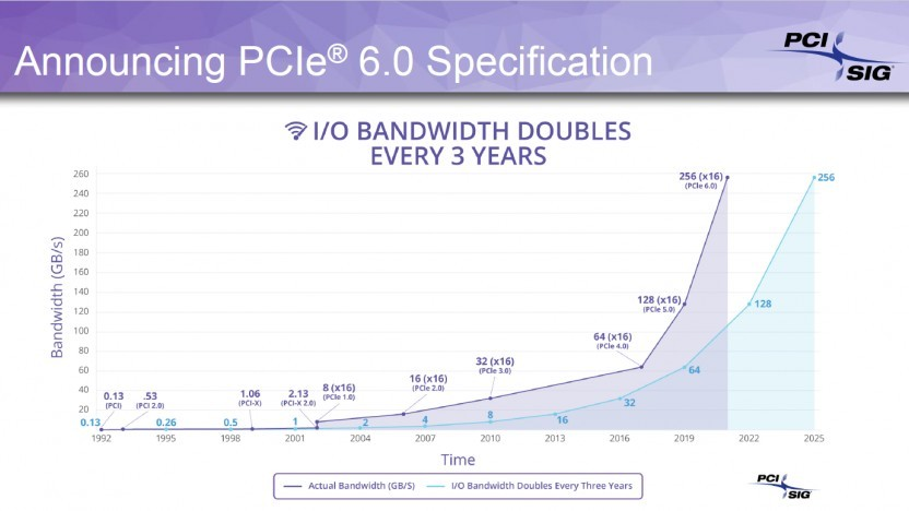 PCIe Gen6 verdoppelt die Datenrate.