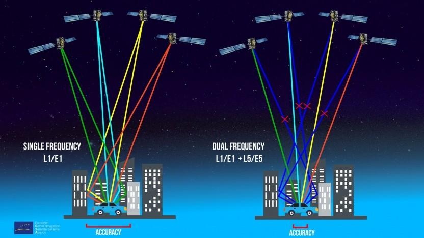 Europäisches Satellitennavigationssystem Galileo: höhere Genauigkeit durch zwei Frequenzen