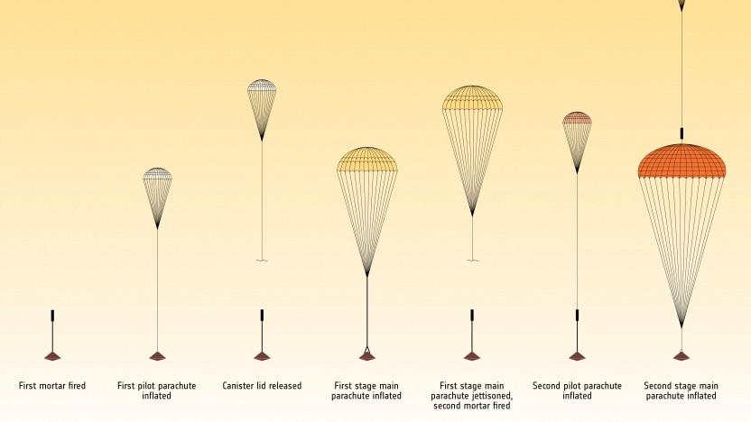 Bislang hat es noch keinen erfolgreichen Test der Fallschirme für die Marslandung gegeben.