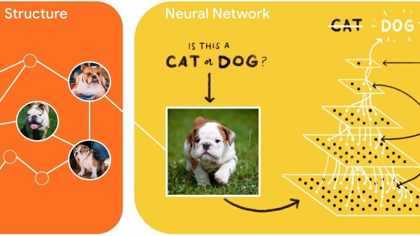 Strukturierte Daten wie in einem Graphen sollen neuronale Netze genauer machen.