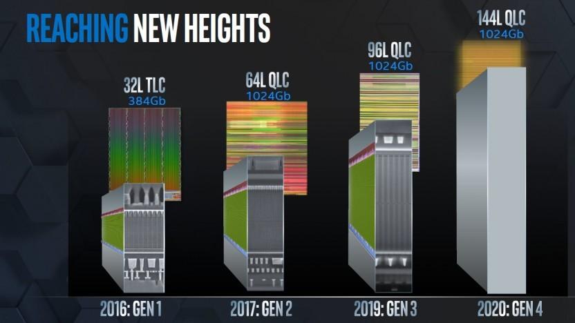 Intel arbeitet an 144-Layer-Designs.