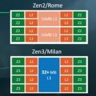 Milan: AMD plant Zen 3 mit acht Kernen pro CCX