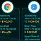 Hackerwettbewerb: Chinesische Hacker finden Zero Days in Chrome und Edge