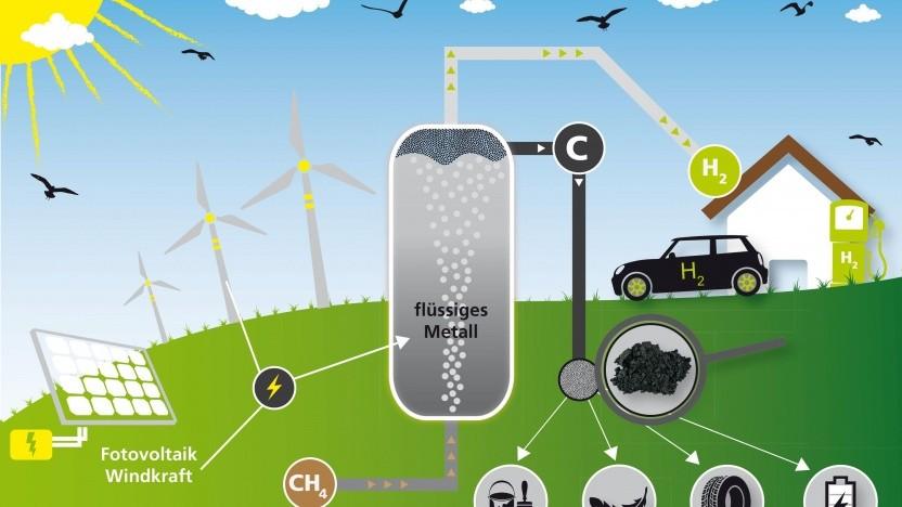 Methanpyrolyse: Wasserstoffgewinnung ohne CO2-Emissionen