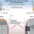 5G-Debatte um Huawei: SPD-Fraktionsführung versteht Prinzip von Single RAN nicht
