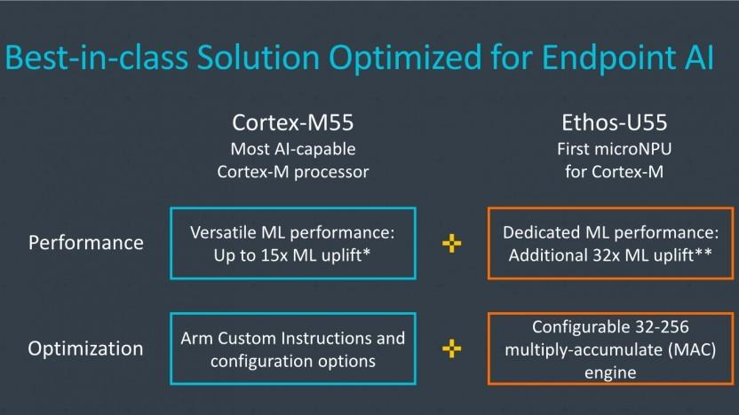 ARM bringt Cortex-M55 und Ethos-U55