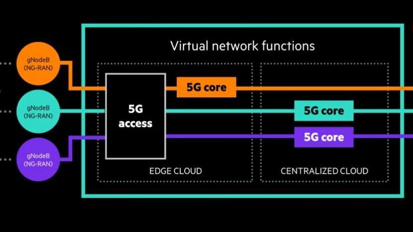 Grafik zum HPE 5G Core Stack