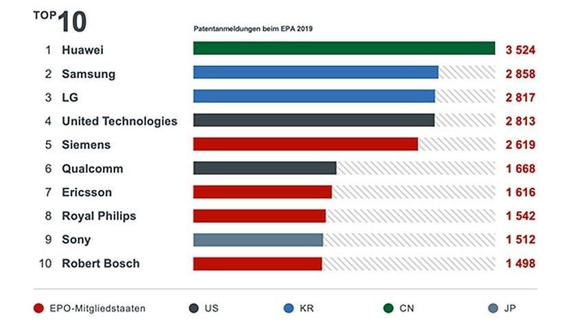 Aktuelle Grafik des Europäischen Patentamts