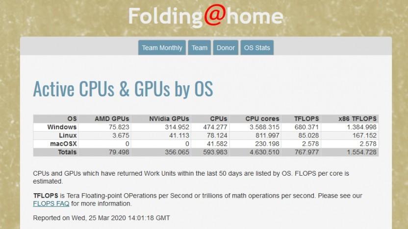 Folding@Home erreicht knapp 800 Petaflops.