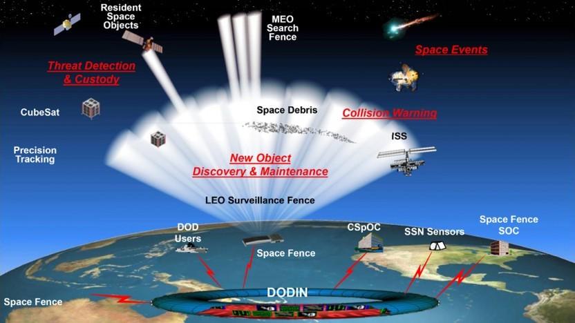 """Funktionsweise des Space Fence: """"Space Fence revolutioniert die Art und Weise, wie wir den Weltraum betrachten."""""""