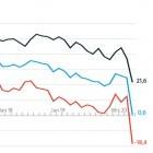 Coronakrise: Erwartungen der IT-Branche gehen stark zurück