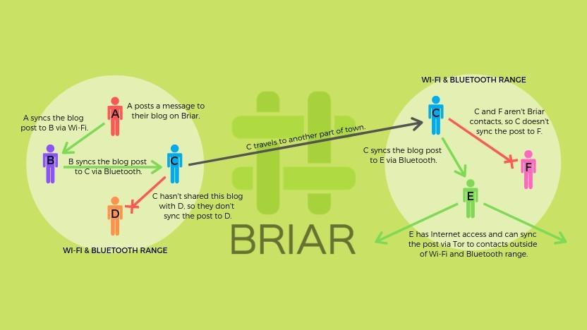 Der Messenger Briar braucht kein Internet.