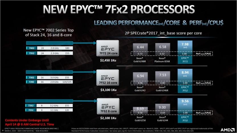Die Epyc 7Fx2 sind für den Hochfrequenzhandel gedacht.