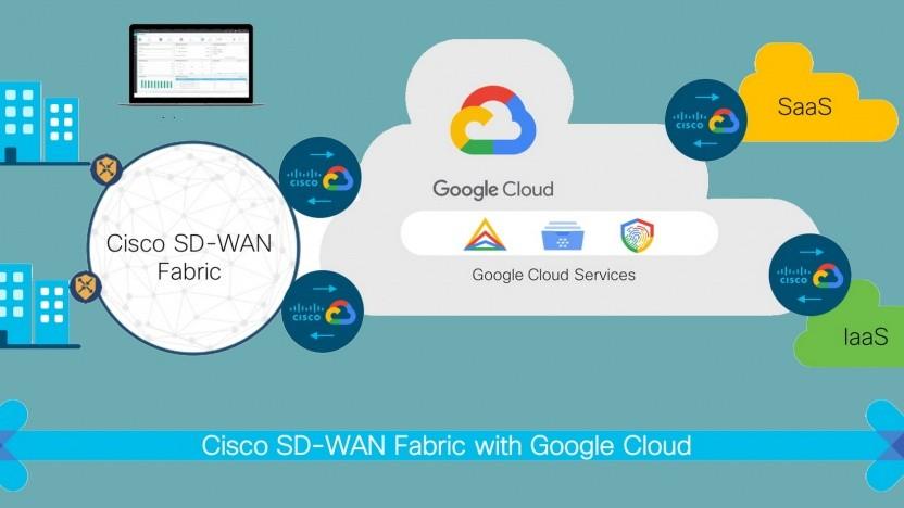 Google und Cisco verbinden Kunden mit der Cloud.