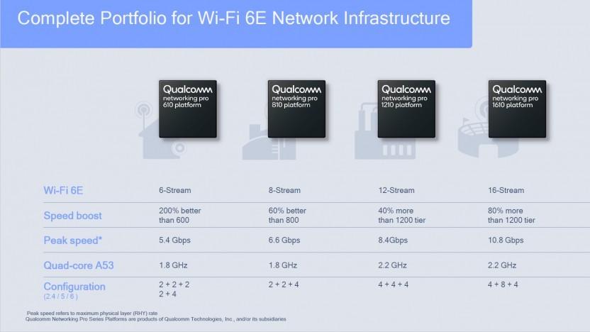 WiFi-6E-Chips für Router und Smartphones