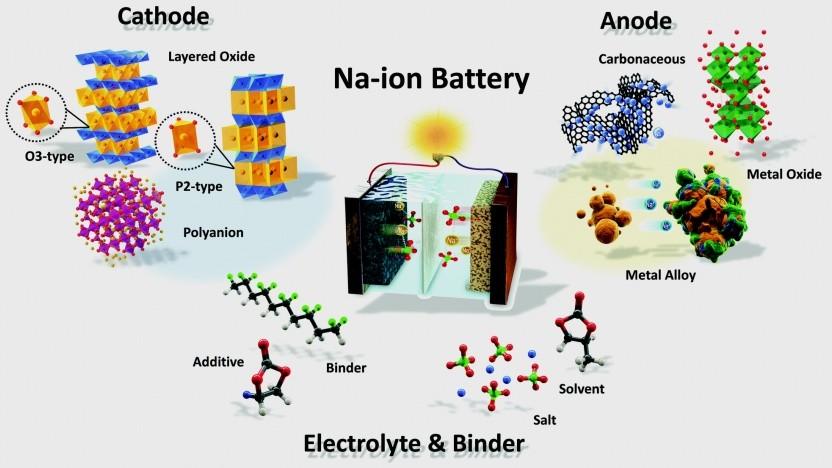 Eine Übersicht zur Forschung an Natrium-Ionen-Akkus aus dem Jahr 2017.