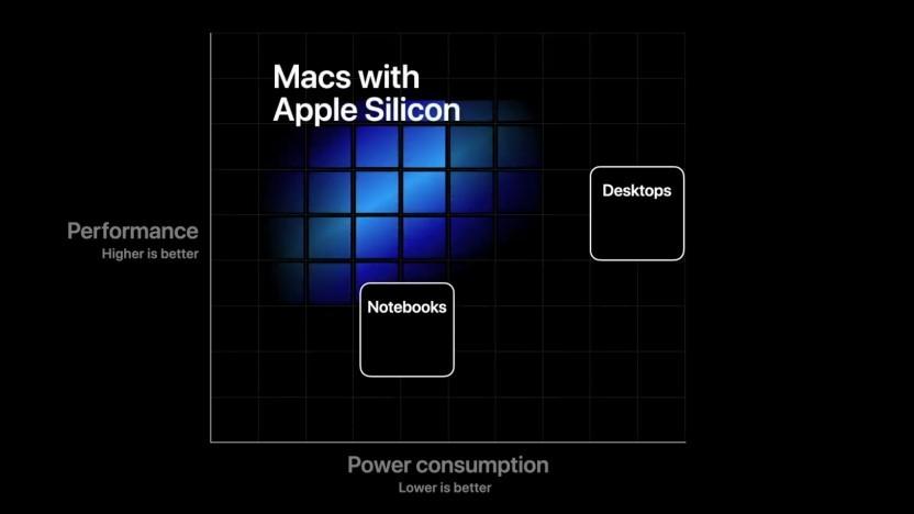 Apple Silicon soll schnell und effizient sein.