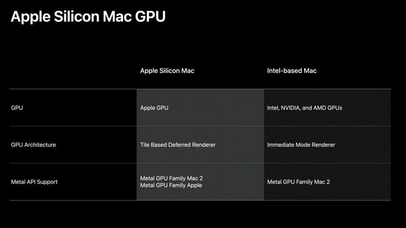 Apple Silicon mit eigenen GPUs