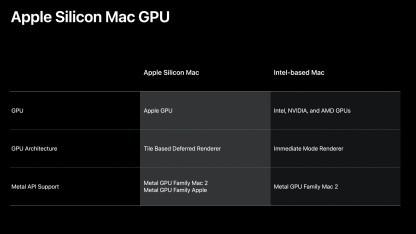 Apple Silicon: Eigene Mac-GPU statt AMD- oder Nvidia-Grafik - Golem.de