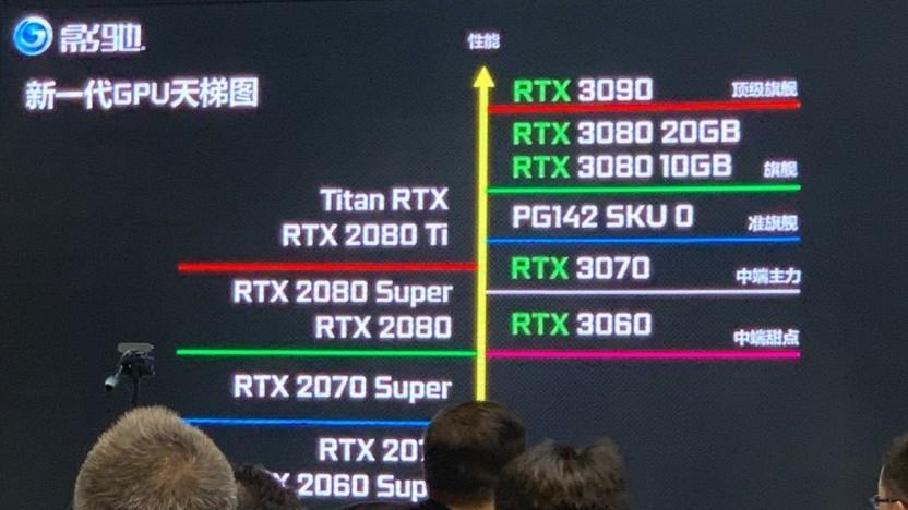 Roadmap samt Geforce RTX 3080 mit 20 GByte