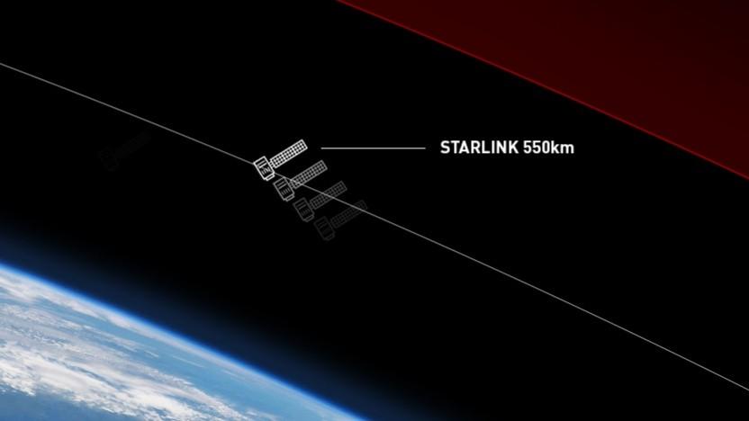 Satelliten von Starlink: beste Abdeckung zwischen 45 und 55 Grad