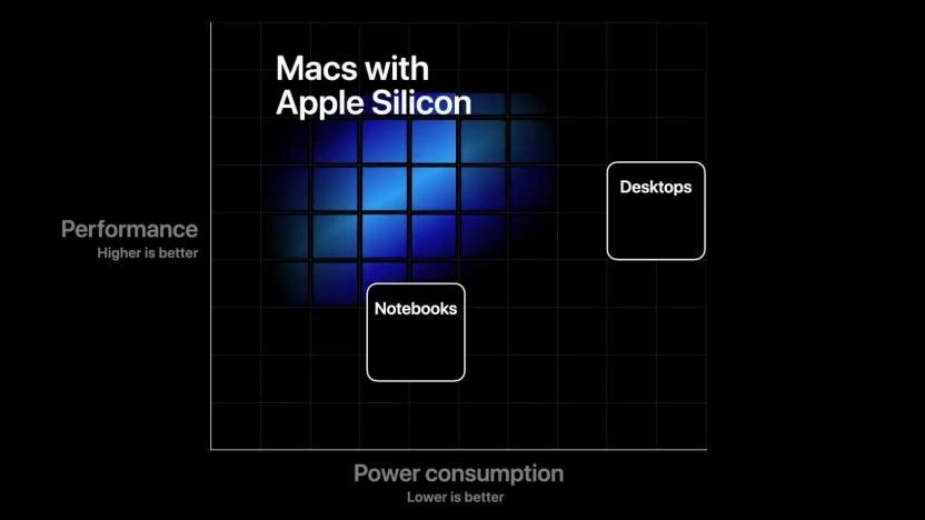 Das Apple Silicon soll Intels x86-Hardware schlagen.