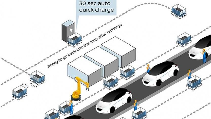 Schema: Einsatz der AGVs in der Fabrik