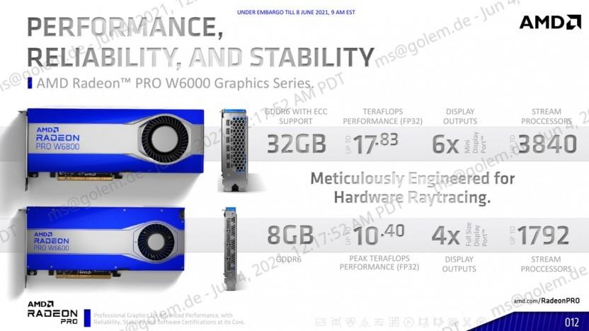 Radeon Pro W6800/W6600 im Überblick