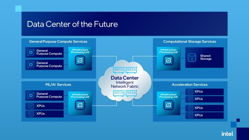 Per IPU sollen Performance und Sicherheit im Datacenter erhöht werden.