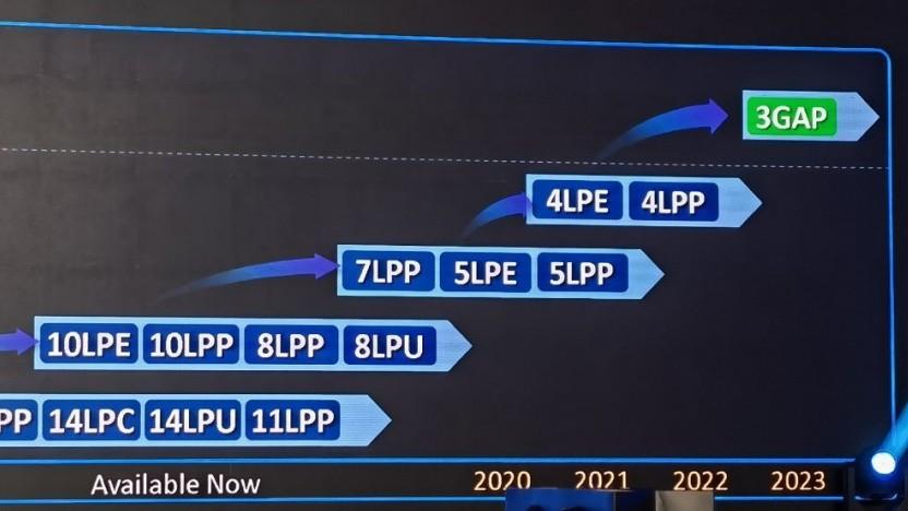 Roadmap mit Start der Serienfertigung für diverse Nodes