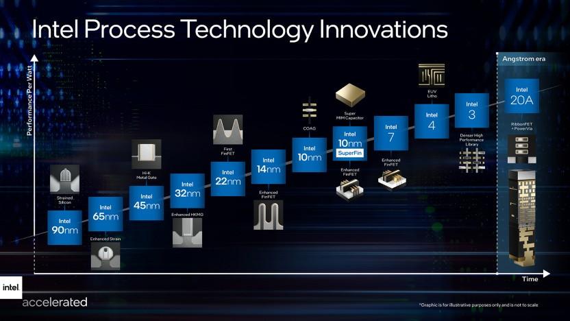 Roadmap mit Intels kommenden Nodes